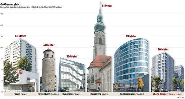 Das höchste Gebäude des Landes steht in Höchst.