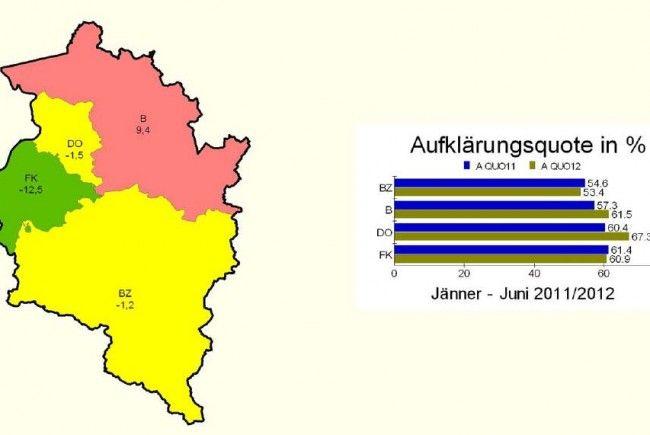 Bludenz: mittlerer Anstieg von 9,4 Prozent; Feldkirch: starker Rückgang von 12,5 Prozent, Dornbirn und Bludenz: gleichbleibend - Angezeigte Fälle aller gerichtlich strafbaren Handlungen.