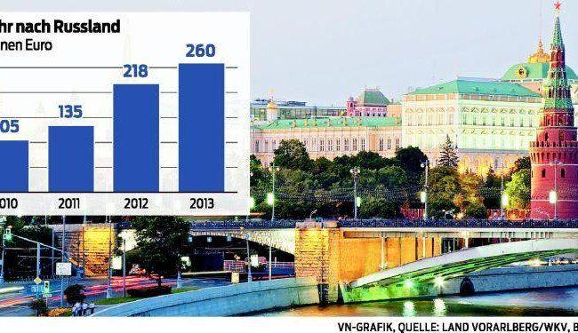 Sanktionen gegen Russland bringen Millionen-Einbußen