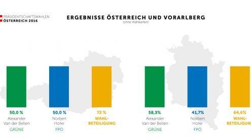 Van der Bellen und Hofer trennen weniger als 3.000 Wählerstimmen