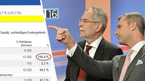 Wahlpanne: Falsches Ergebnis mit 147 Prozent Wahlbeteiligung