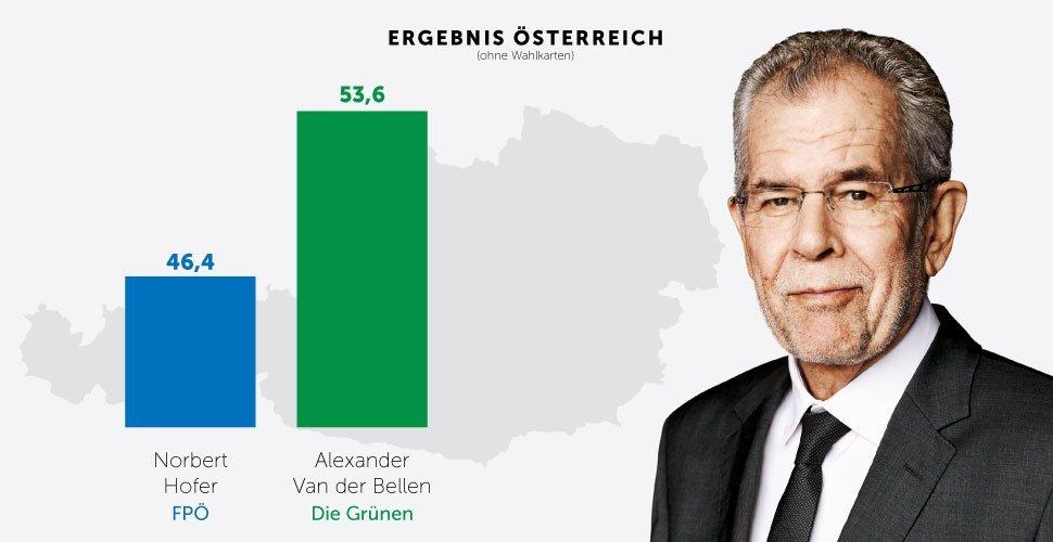 Van der Bellen wird neuer Bundespräsident!