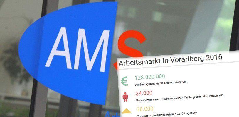 AMS Vorarlberg: 128 Millionen Euro für die Existenzsicherung im Ländle