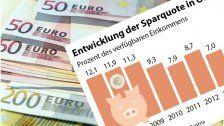 Österreicher hatten 2016 mehr Geld zum Sparen