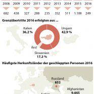 Österreich: Das besagt der Schlepperbericht 2016 des Innenministeriums